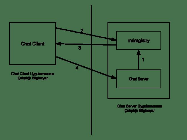 Java RMI (1)